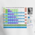 Таблица Менделеева с его автографом