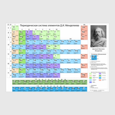 Постер Таблица Менделеева, 118 элементов